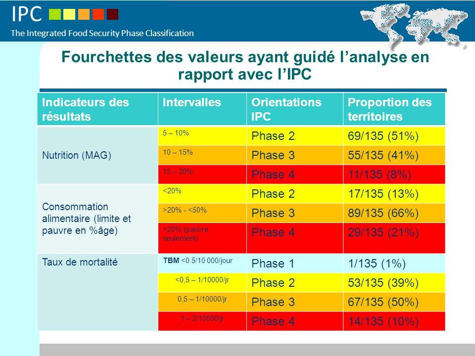 Fourchettes des valeurs ayant guidé l'analyse en rapport avec l'IPC