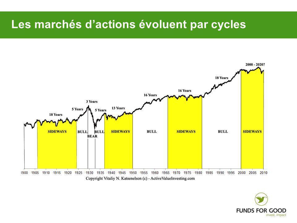 Les marchés d'actions évoluent par cycles