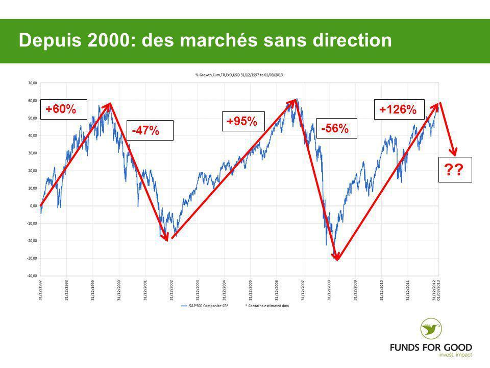 Depuis 2000: des marchés sans direction