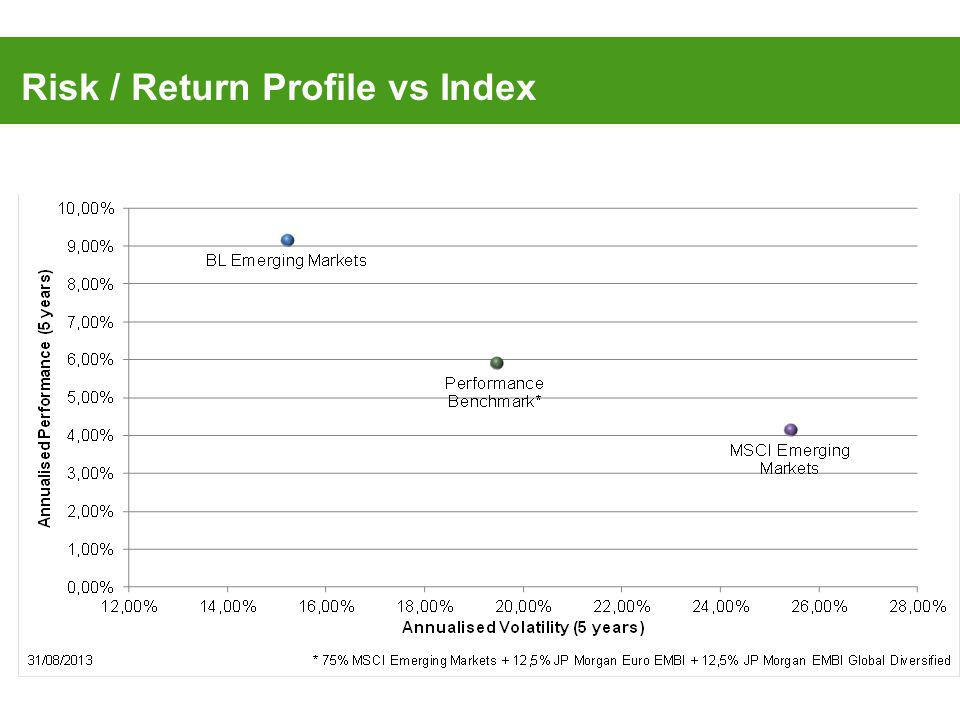 Risk / Return Profile vs Index