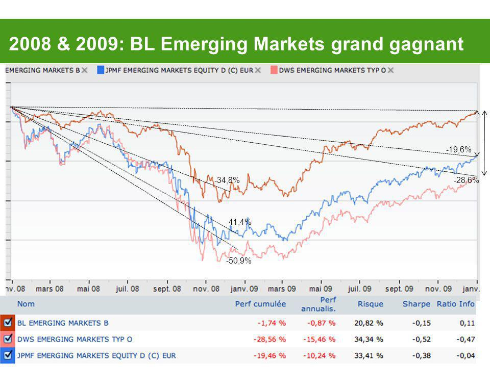 2008 & 2009: BL Emerging Markets grand gagnant