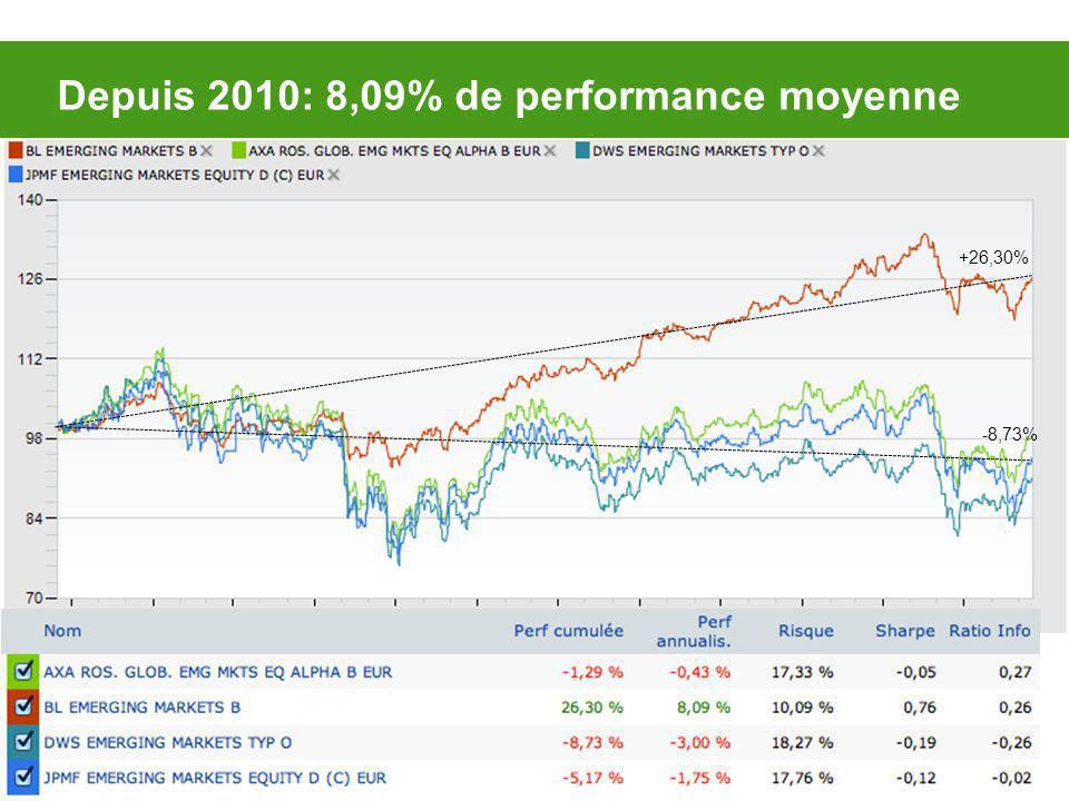 Depuis 2010: 8,09% de performance moyenne