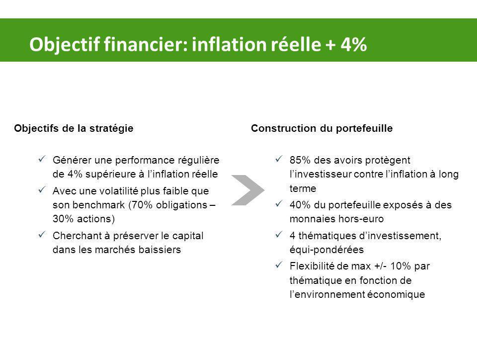 Objectif financier: inflation réelle + 4%