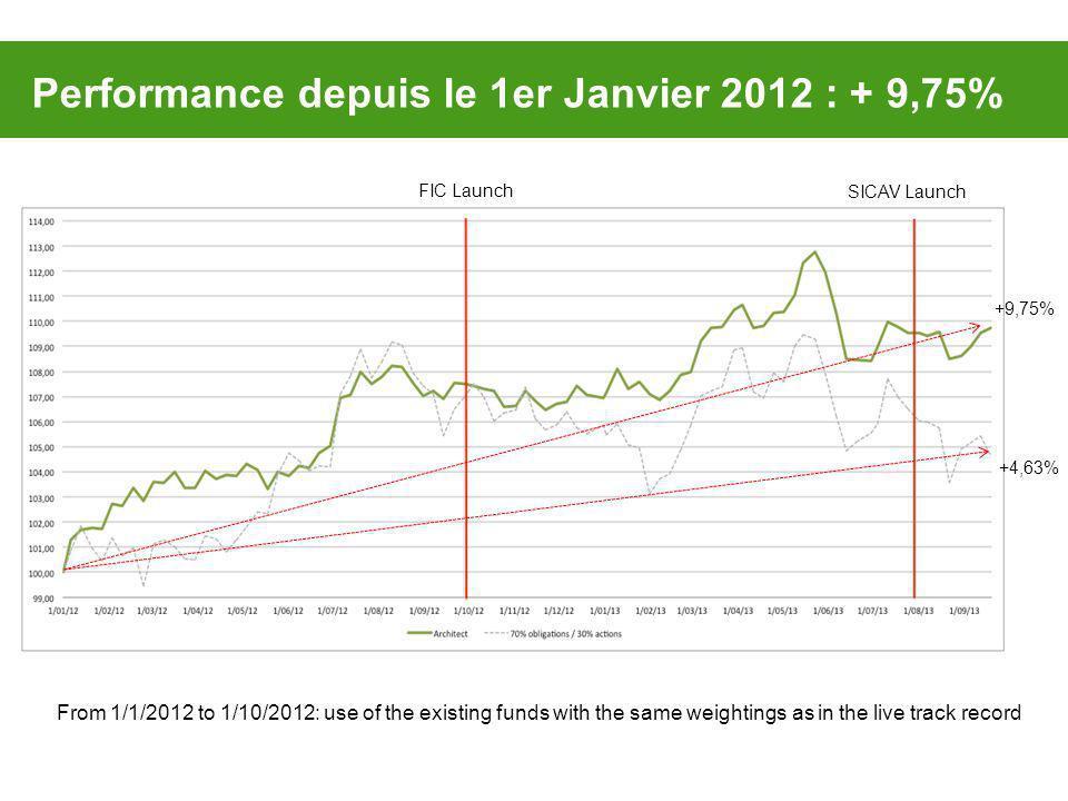 Performance depuis le 1er Janvier 2012 : + 9,75%