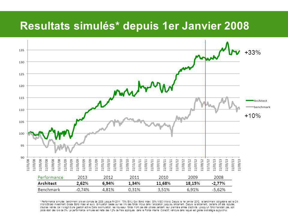 Resultats simulés* depuis 1er Janvier 2008