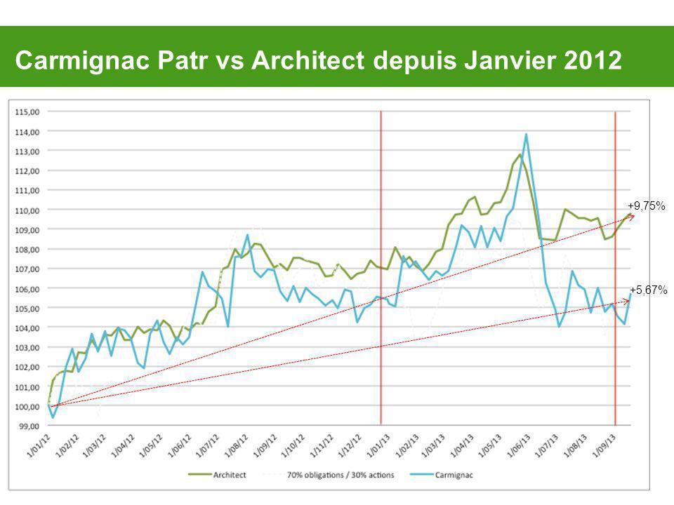 Carmignac Patr vs Architect depuis Janvier 2012