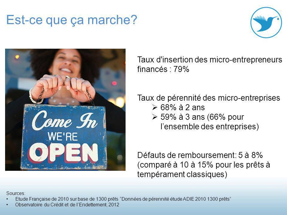 Est-ce que ça marche Taux d insertion des micro-entrepreneurs financés : 79% Taux de pérennité des micro-entreprises.