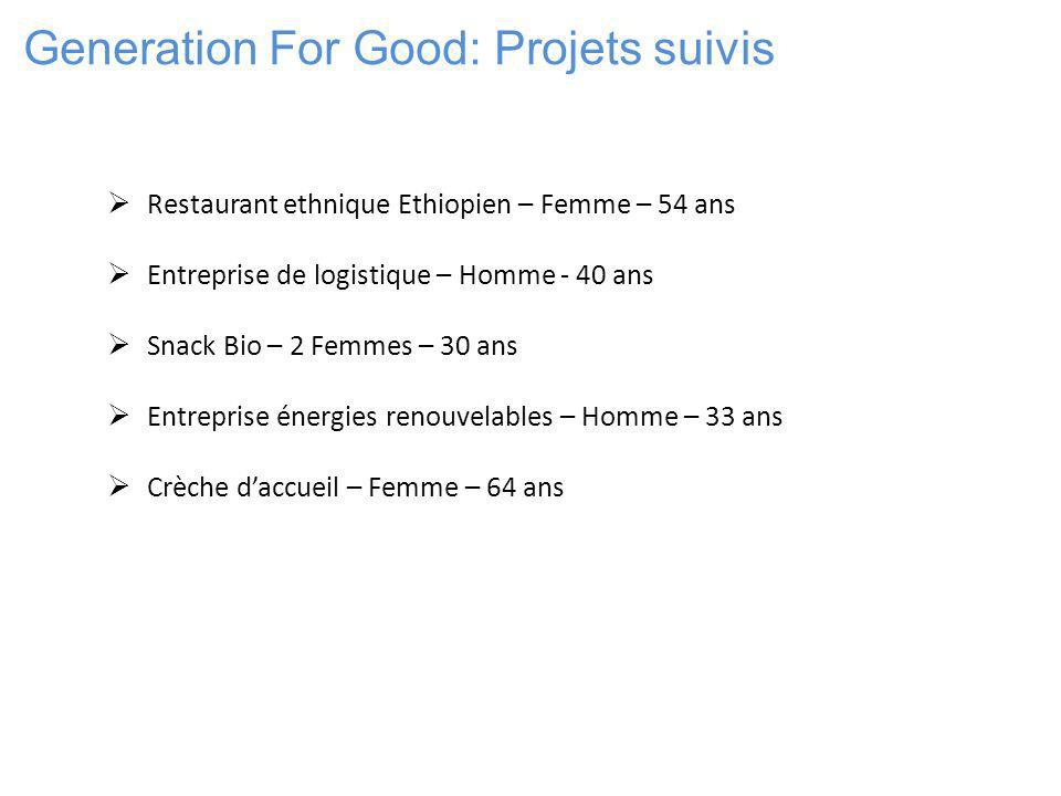 Generation For Good: Projets suivis