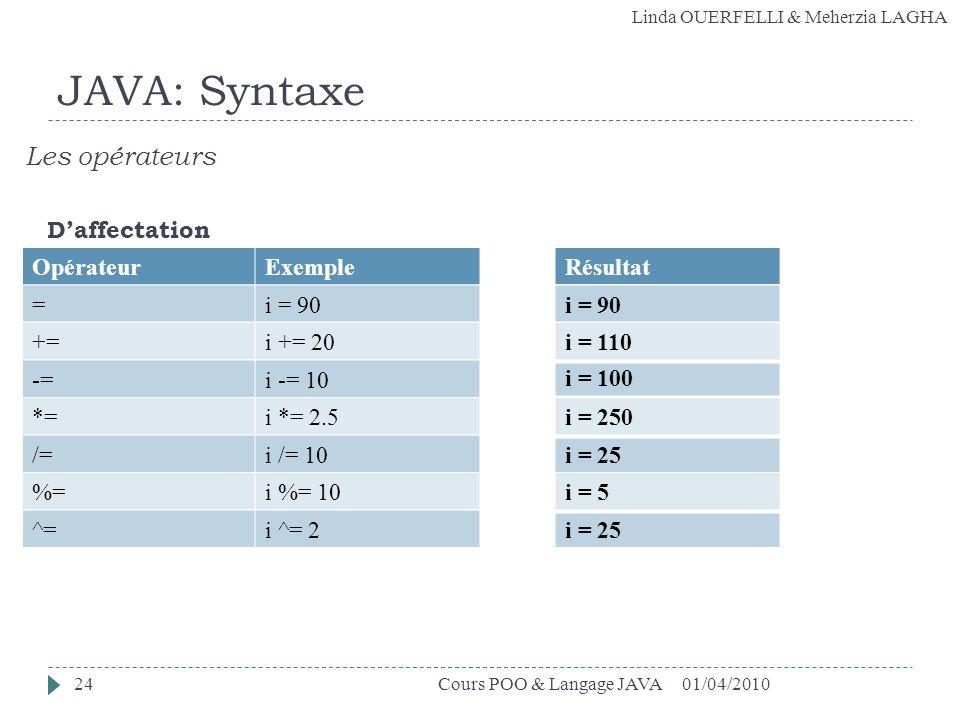 JAVA: Syntaxe Les opérateurs D'affectation Opérateur Exemple Résultat