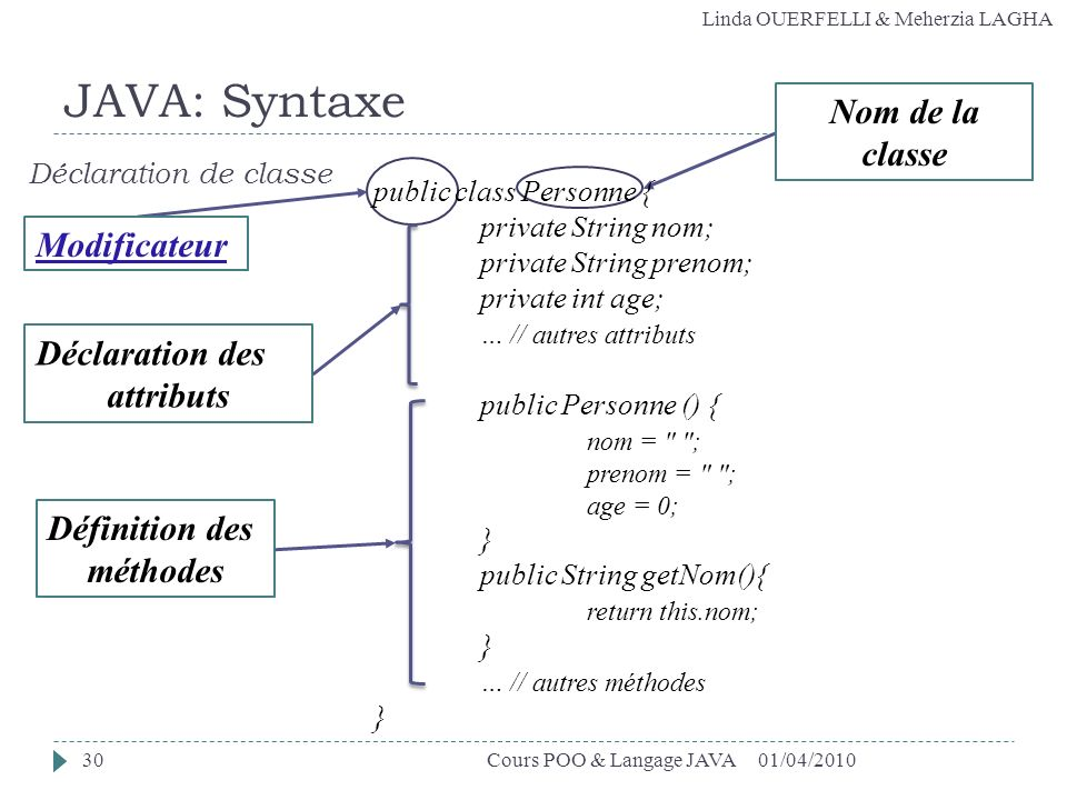 JAVA: Syntaxe Nom de la classe Modificateur Déclaration des attributs