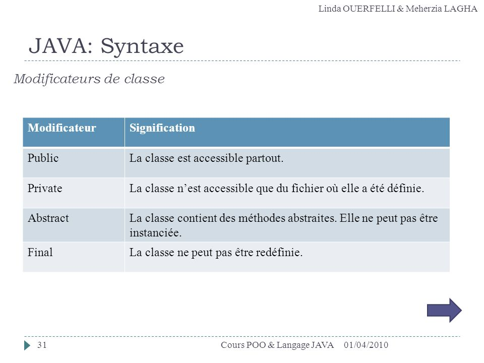 JAVA: Syntaxe Modificateurs de classe Modificateur Signification