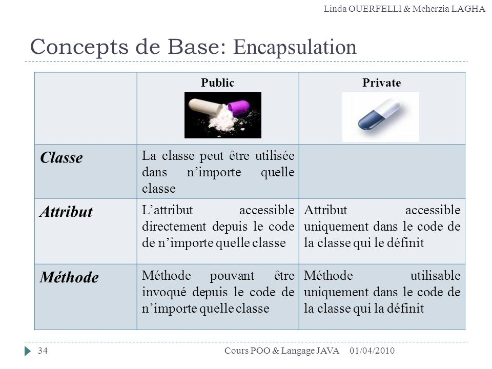 Concepts de Base: Encapsulation