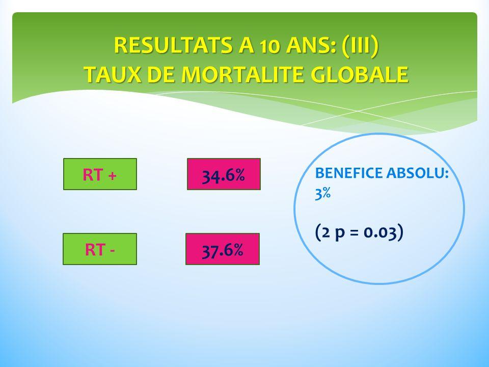 RESULTATS A 10 ANS: (III) TAUX DE MORTALITE GLOBALE