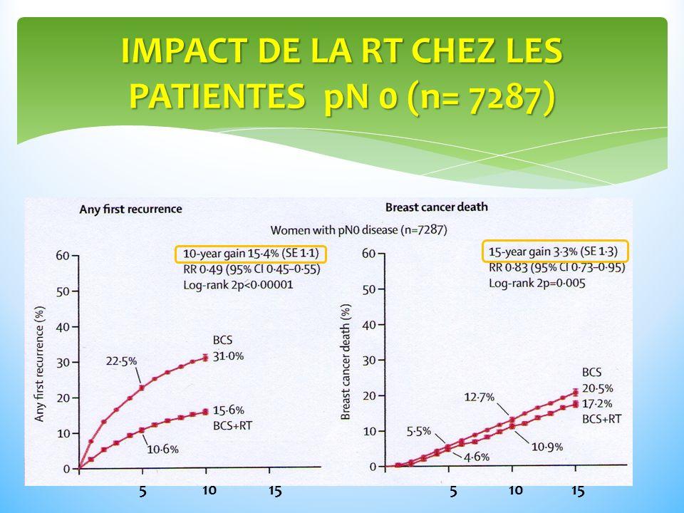 IMPACT DE LA RT CHEZ LES PATIENTES pN 0 (n= 7287)