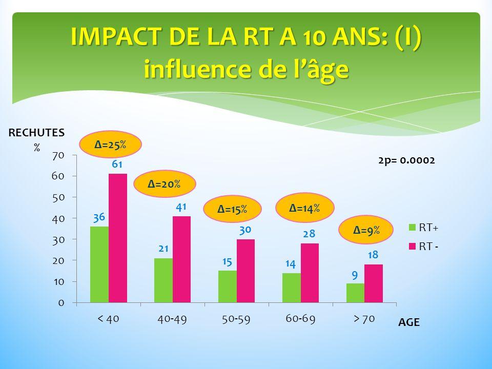 IMPACT DE LA RT A 10 ANS: (I) influence de l'âge
