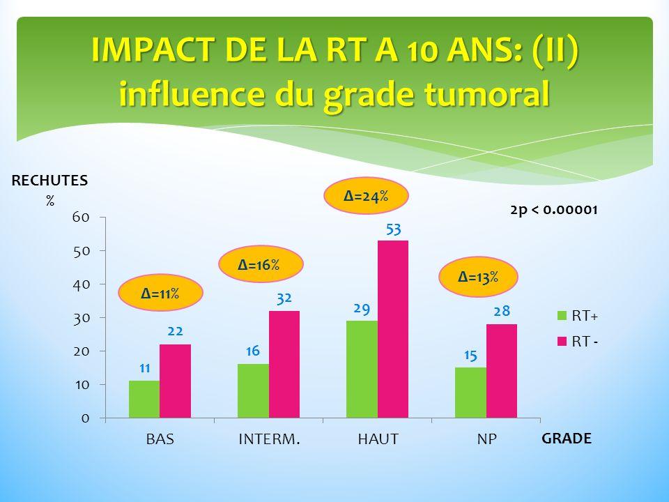 IMPACT DE LA RT A 10 ANS: (II) influence du grade tumoral