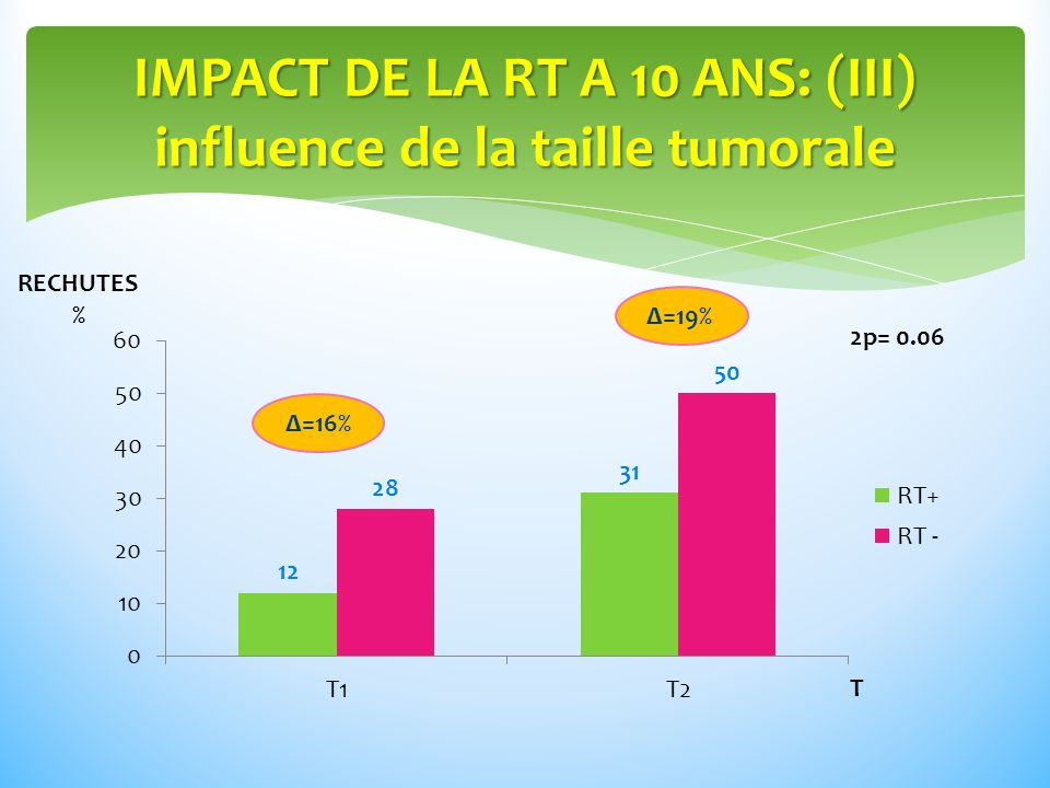 IMPACT DE LA RT A 10 ANS: (III) influence de la taille tumorale