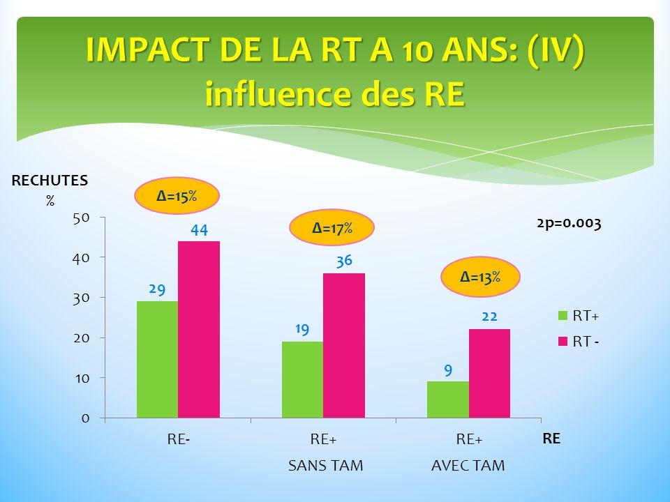 IMPACT DE LA RT A 10 ANS: (IV) influence des RE