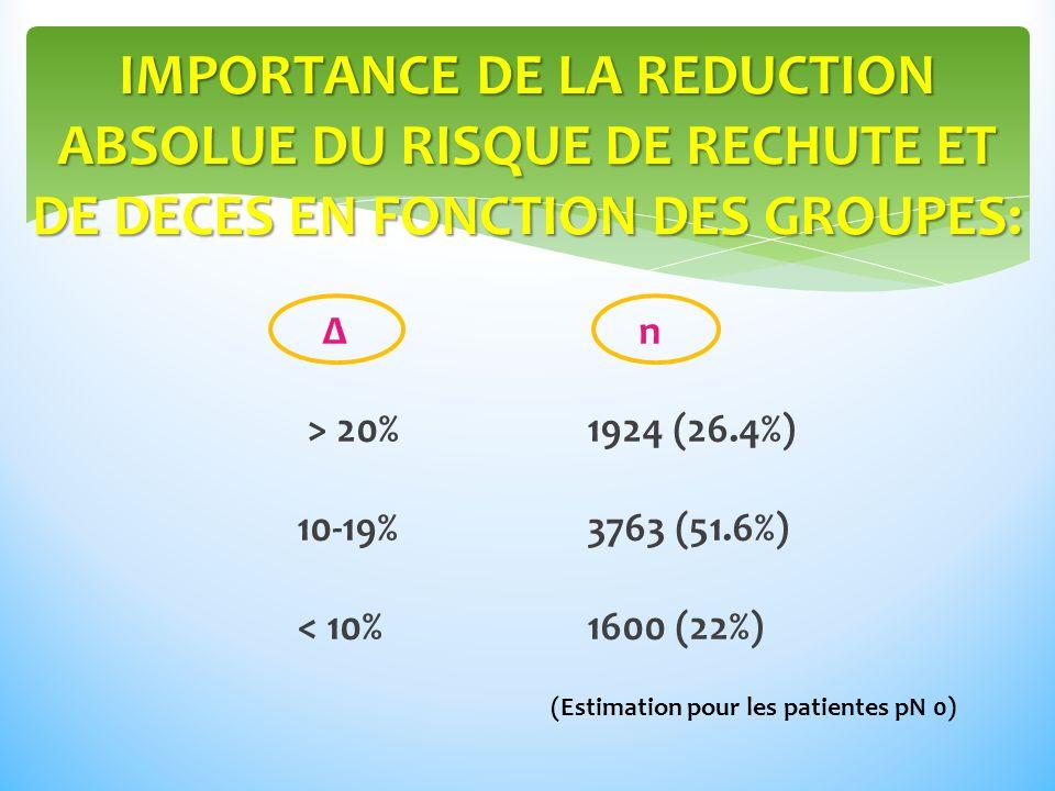 IMPORTANCE DE LA REDUCTION ABSOLUE DU RISQUE DE RECHUTE ET DE DECES EN FONCTION DES GROUPES: