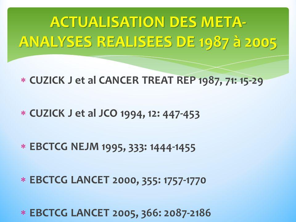 ACTUALISATION DES META-ANALYSES REALISEES DE 1987 à 2005