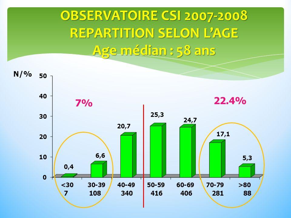 OBSERVATOIRE CSI 2007-2008 REPARTITION SELON L'AGE Age médian : 58 ans
