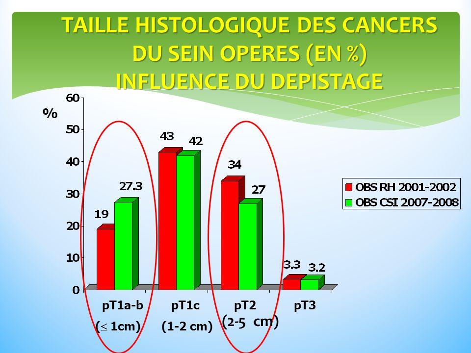 TAILLE HISTOLOGIQUE DES CANCERS DU SEIN OPERES (EN %) INFLUENCE DU DEPISTAGE