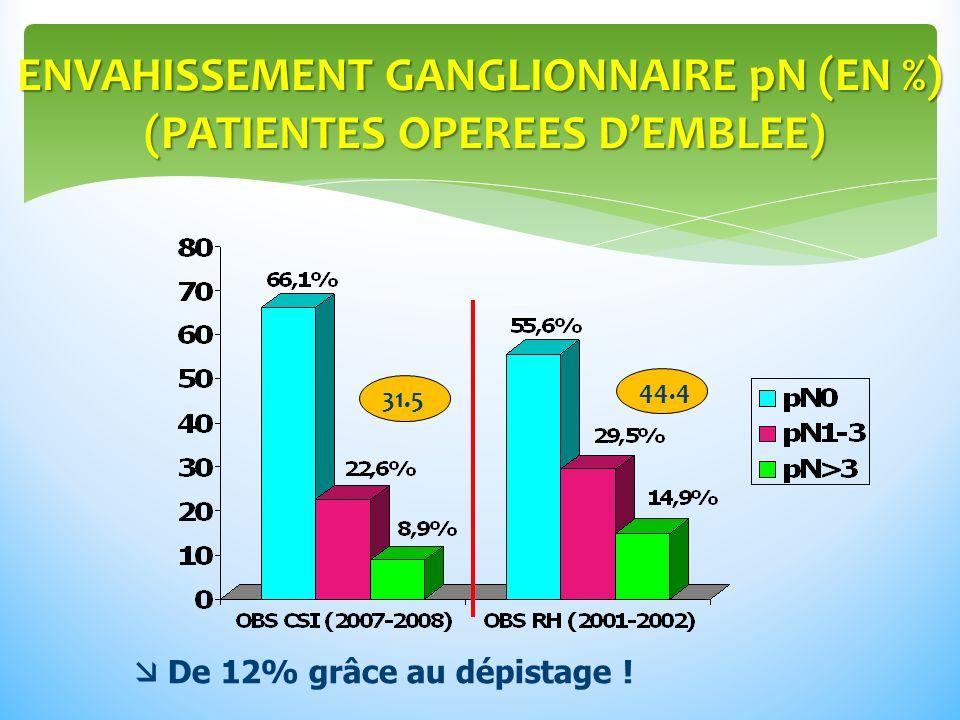ENVAHISSEMENT GANGLIONNAIRE pN (EN %) (PATIENTES OPEREES D'EMBLEE)