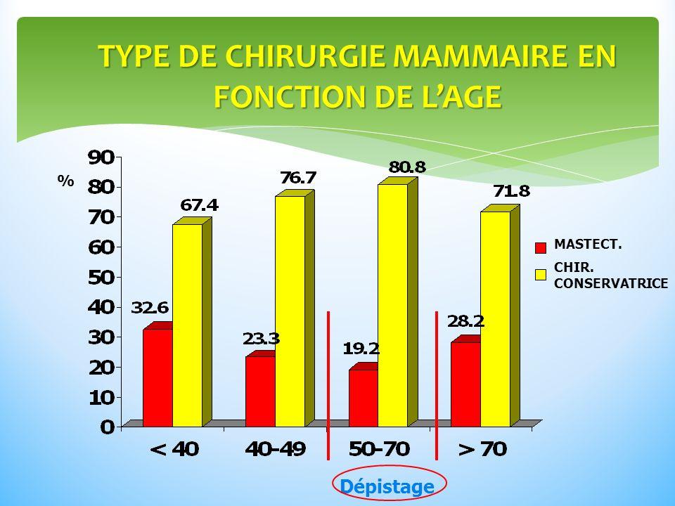 TYPE DE CHIRURGIE MAMMAIRE EN FONCTION DE L'AGE