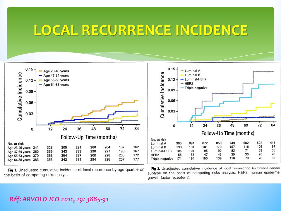 LOCAL RECURRENCE INCIDENCE