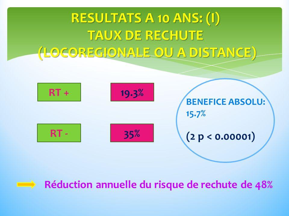 RESULTATS A 10 ANS: (I) TAUX DE RECHUTE (LOCOREGIONALE OU A DISTANCE)