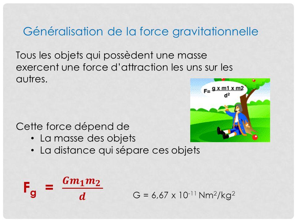 Fg = 𝑮 𝒎 𝟏 𝒎 𝟐 𝒅 Généralisation de la force gravitationnelle