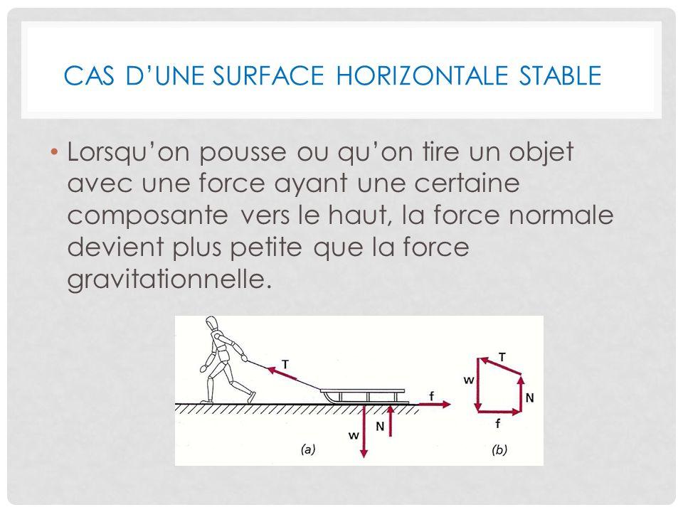 Cas d'une surface horizontale stable