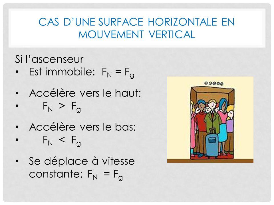 Cas d'une surface horizontale en mouvement vertical