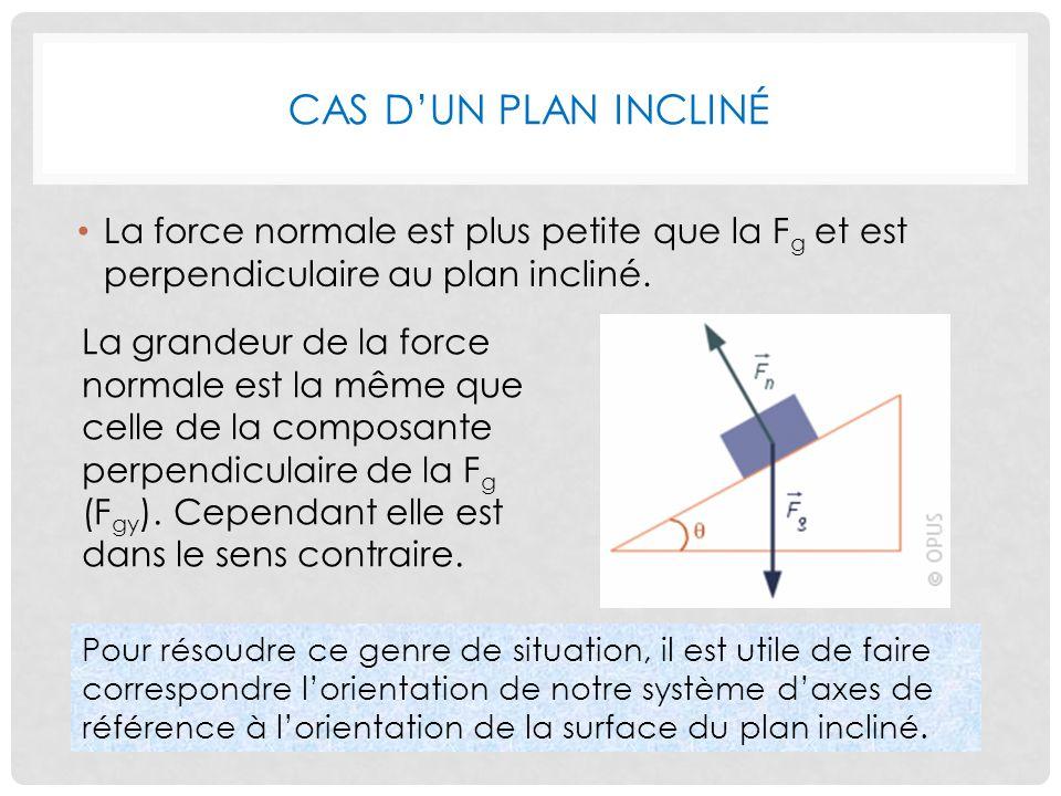 Cas d'un plan incliné La force normale est plus petite que la Fg et est perpendiculaire au plan incliné.