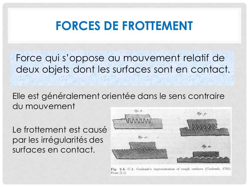 Forces de frottement Force qui s'oppose au mouvement relatif de deux objets dont les surfaces sont en contact.
