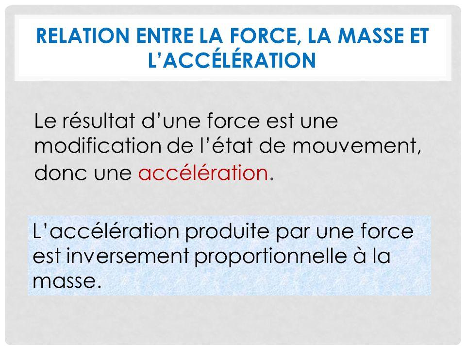 Relation entre la force, la masse et l'accélération
