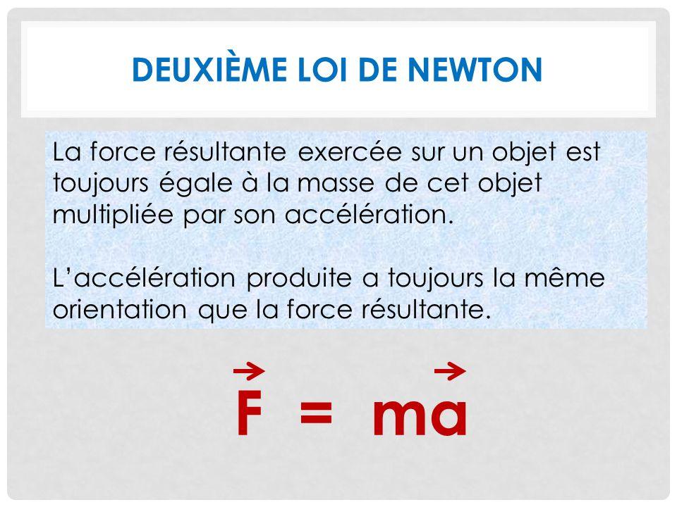 F = ma Deuxième loi de Newton