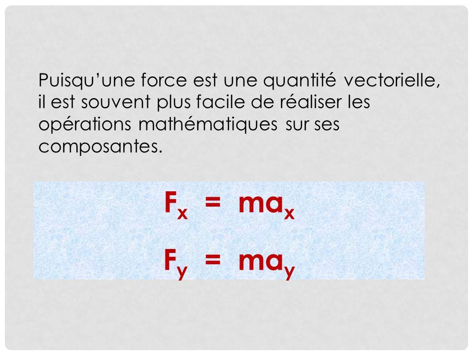Puisqu'une force est une quantité vectorielle, il est souvent plus facile de réaliser les opérations mathématiques sur ses composantes.