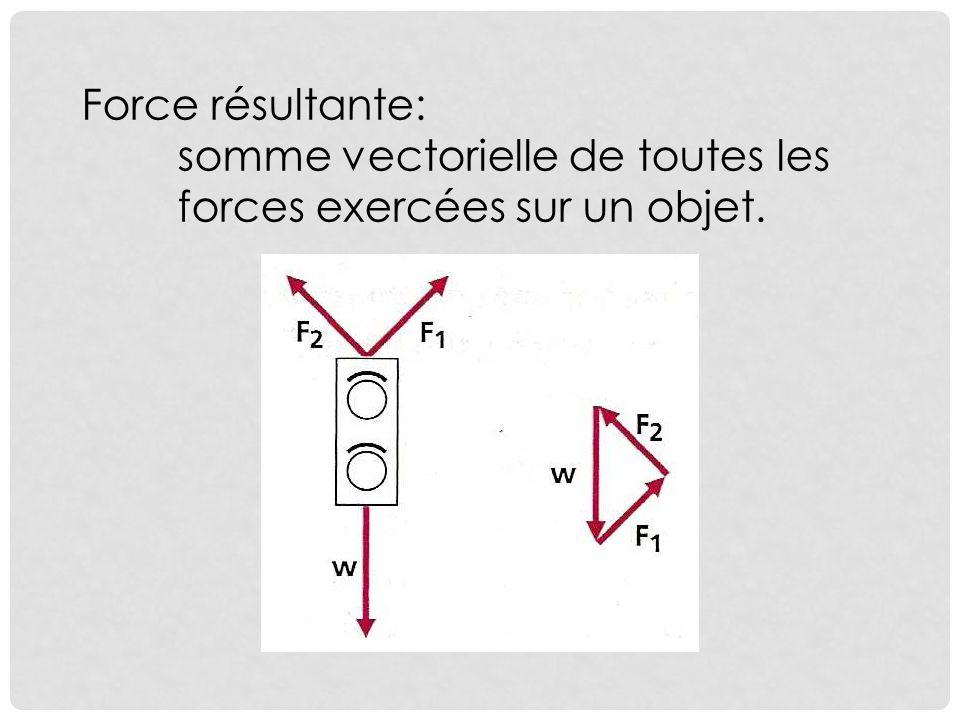 Force résultante: somme vectorielle de toutes les forces exercées sur un objet.