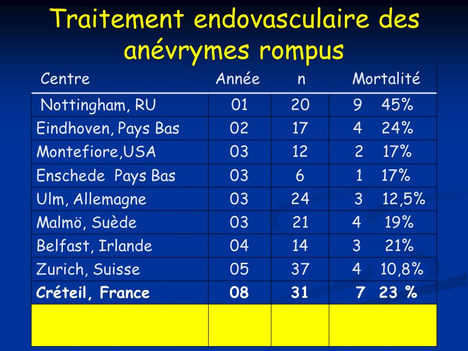 Traitement endovasculaire des anévrymes rompus