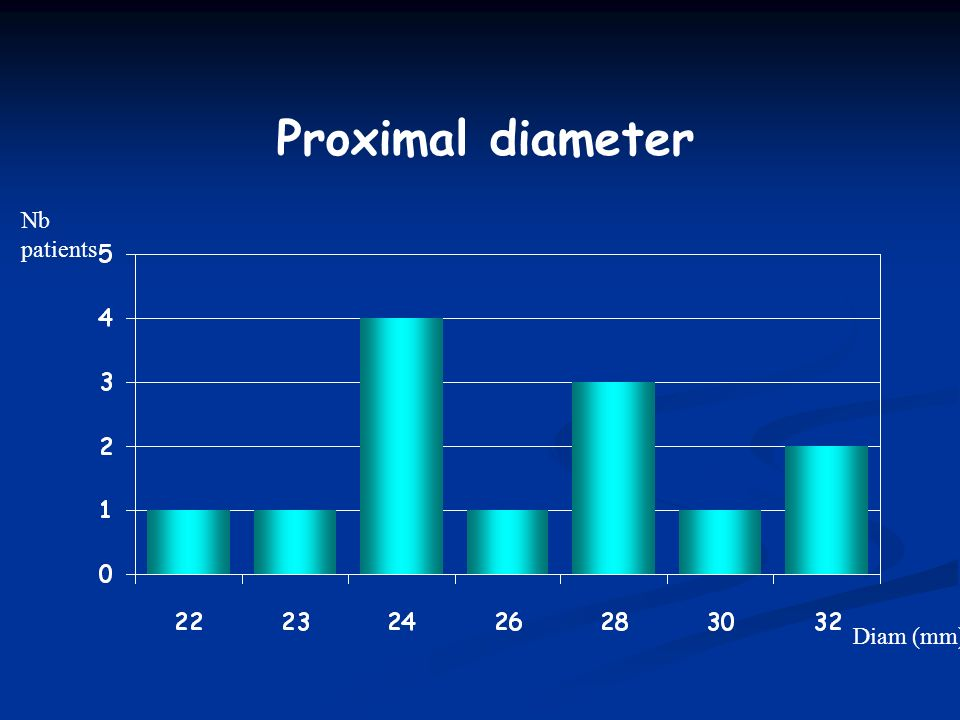 Proximal diameter Nb patients Diam (mm)