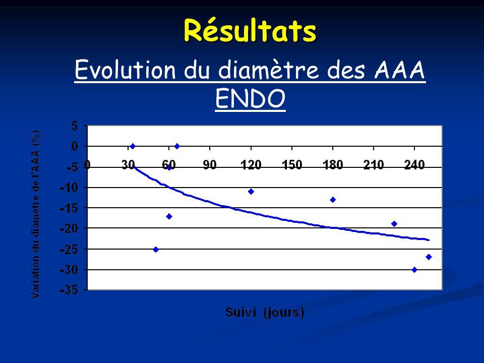 Evolution du diamètre des AAA ENDO