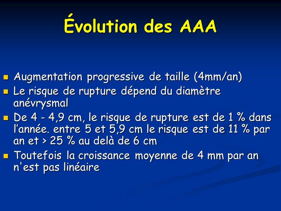 Évolution des AAA Augmentation progressive de taille (4mm/an)