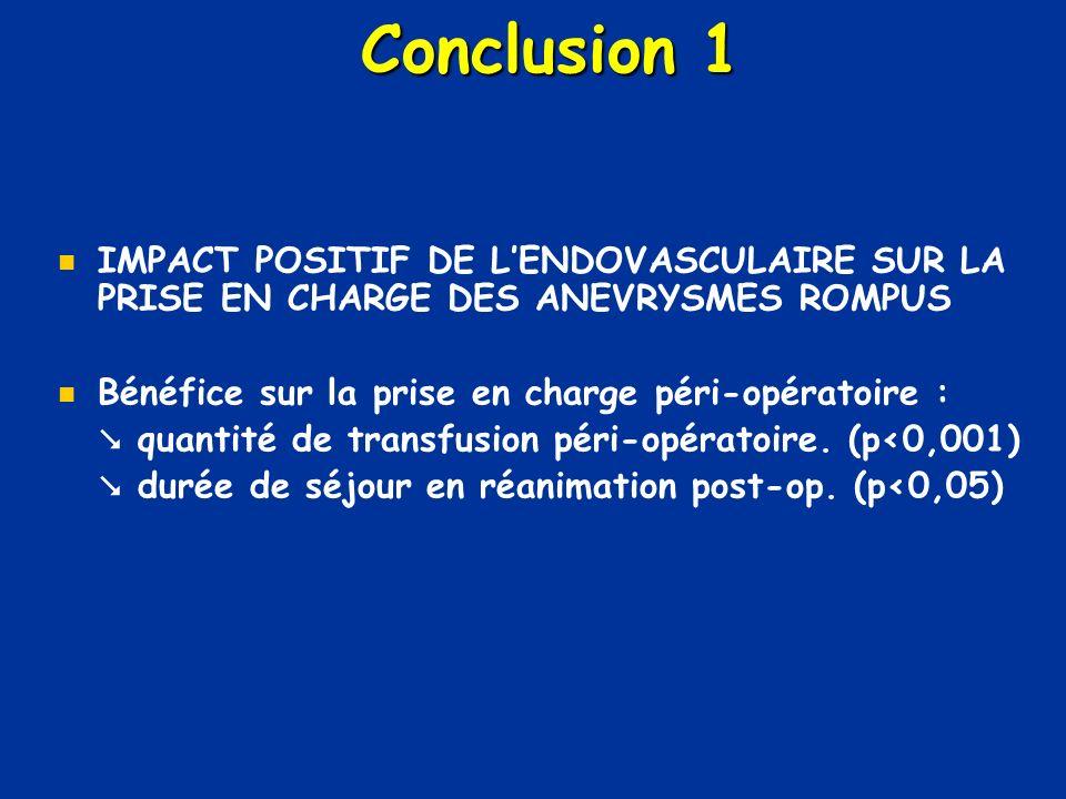 Conclusion 1 IMPACT POSITIF DE L'ENDOVASCULAIRE SUR LA PRISE EN CHARGE DES ANEVRYSMES ROMPUS. Bénéfice sur la prise en charge péri-opératoire :