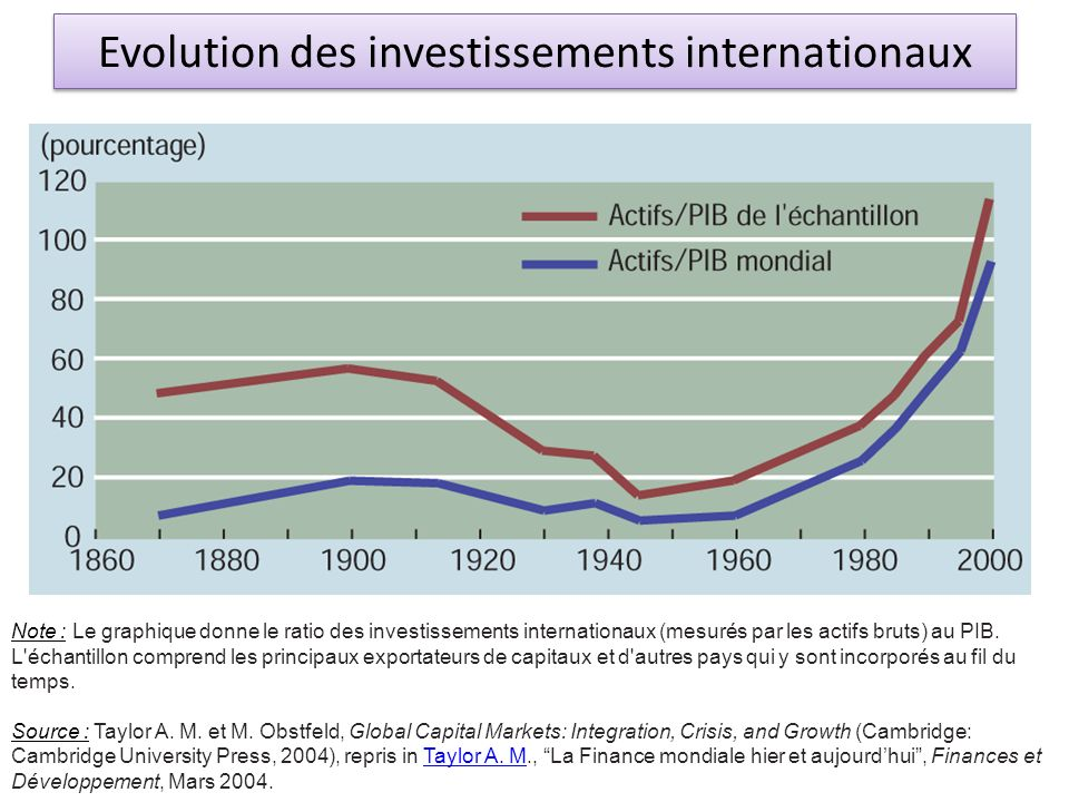 Evolution des investissements internationaux