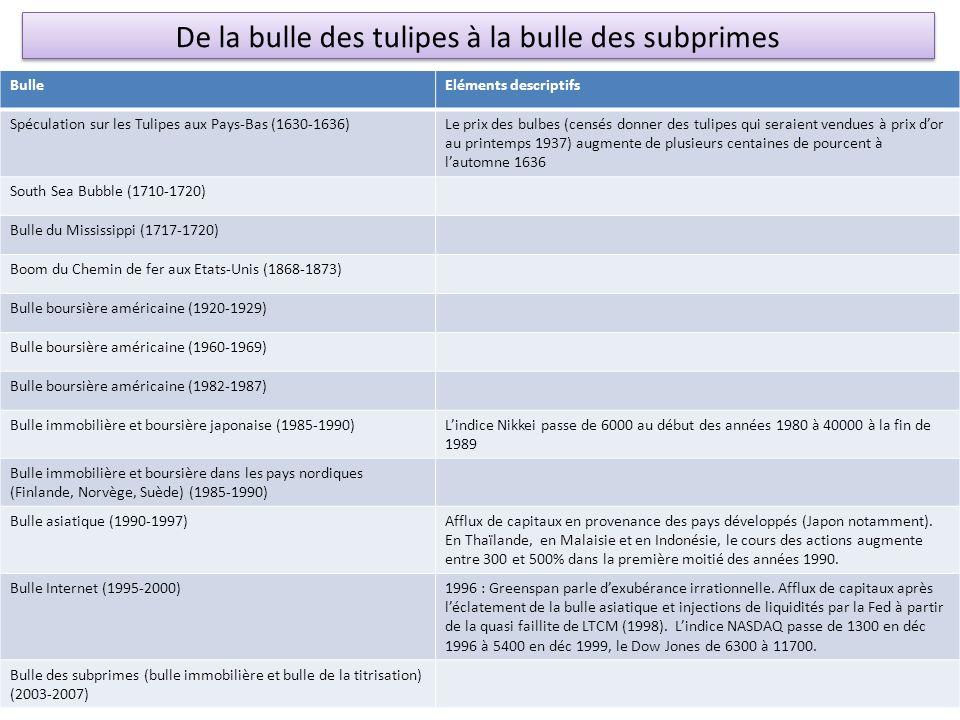 De la bulle des tulipes à la bulle des subprimes