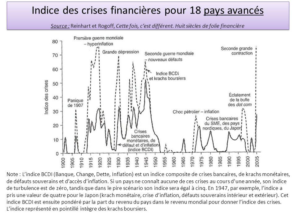 Indice des crises financières pour 18 pays avancés
