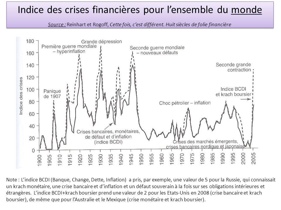 Indice des crises financières pour l'ensemble du monde