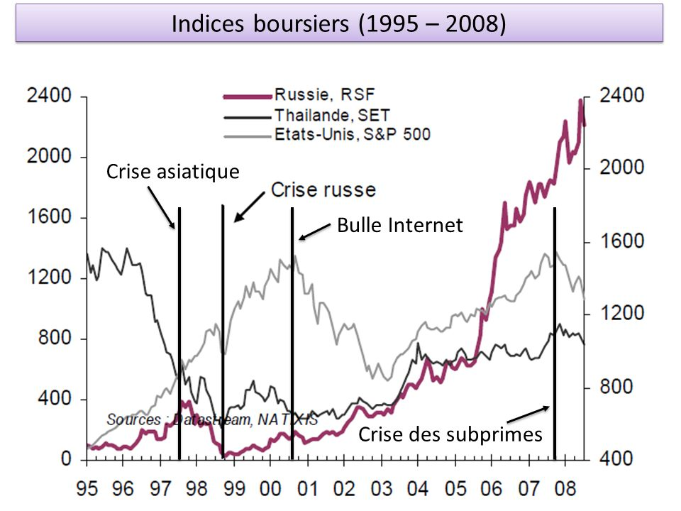 Indices boursiers (1995 – 2008) Crise asiatique Bulle Internet