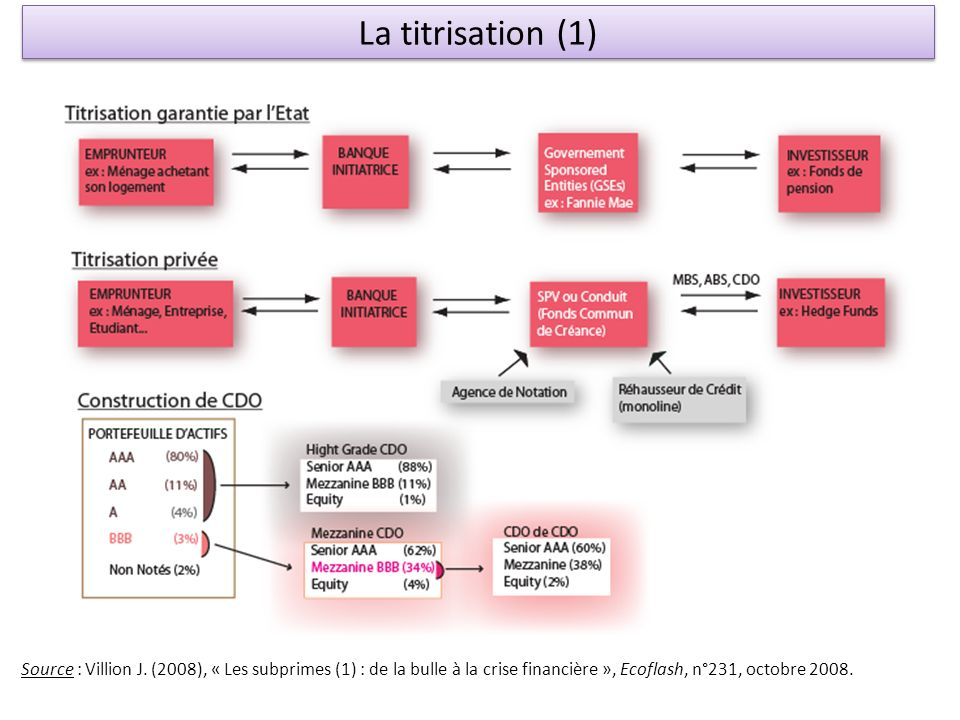 La titrisation (1) Source : Villion J.